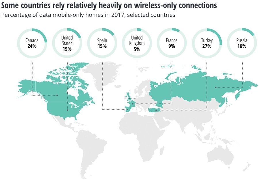 Some countries rely heavily on wireless only connections