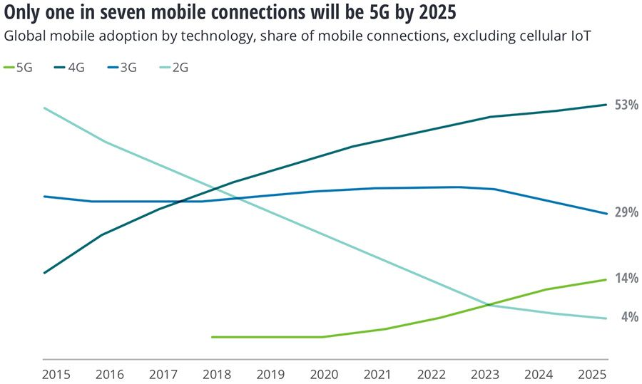 One in seven mobile connections will be 5G by 2025