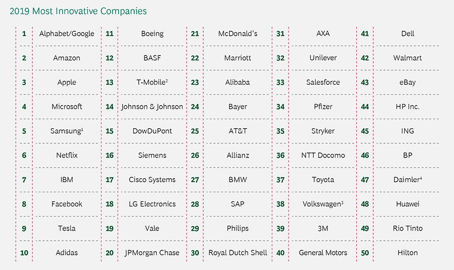 2019 Most Innovative Companies