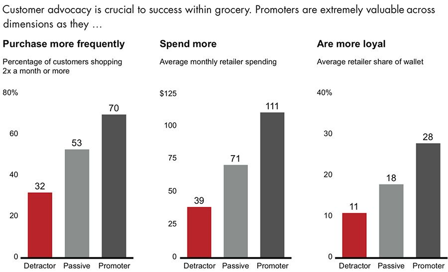 Consumer advocacy is crucial to success within grocery