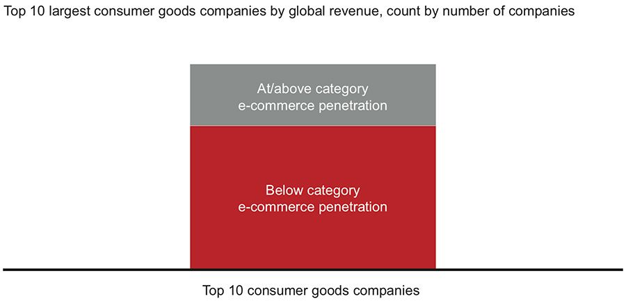 Top global consumers companies log respective category e-commerce penetration