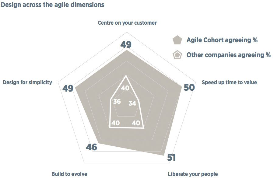 Design across the agile dimensions