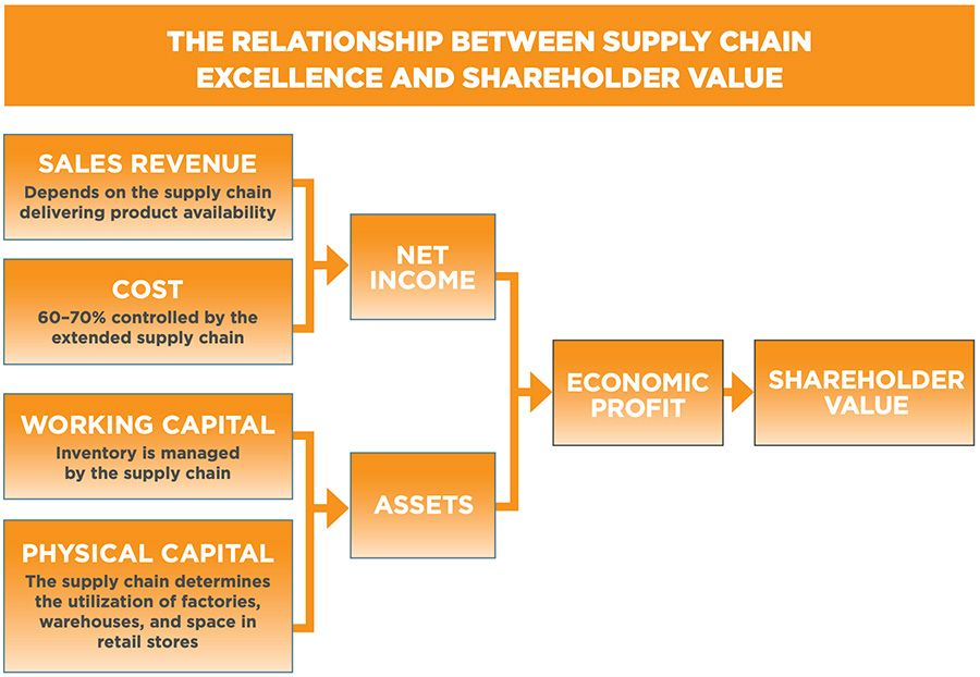 Relationship between supply chain excellence and shareholder value