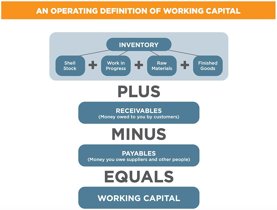 An operating defenition of working capital
