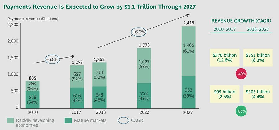 Payments revenue is expected to grow by 1.1 trillion to 2027