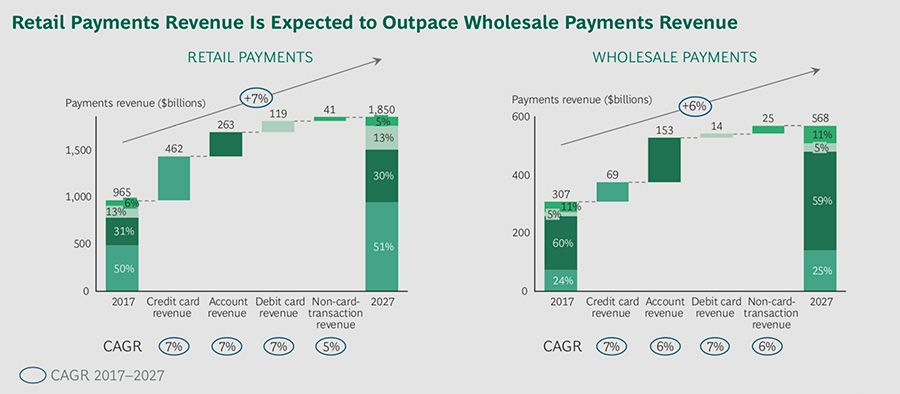 Retail payments revenue is expected to grow