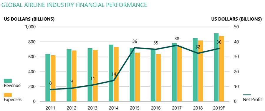 Global airlines financial performance