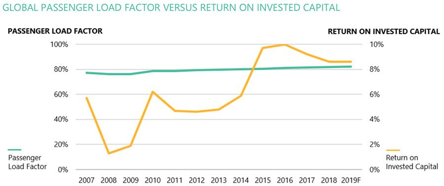 Global passenger load factors relative to invested capital
