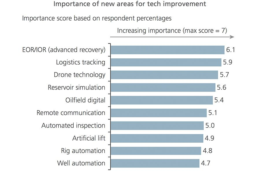 Importance of new areas for tech improvement