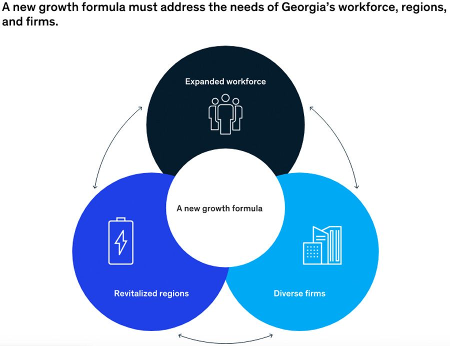 Regional growth inequality in Georgia