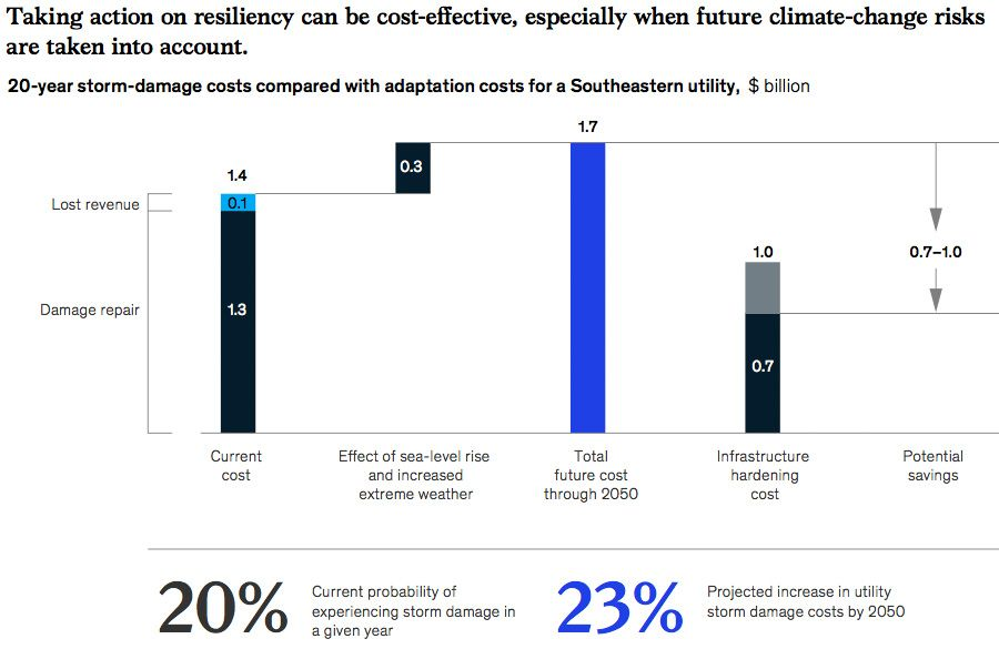 Taking action on resiliency can be cost-e ective, especially when future climate-change risks are taken into account