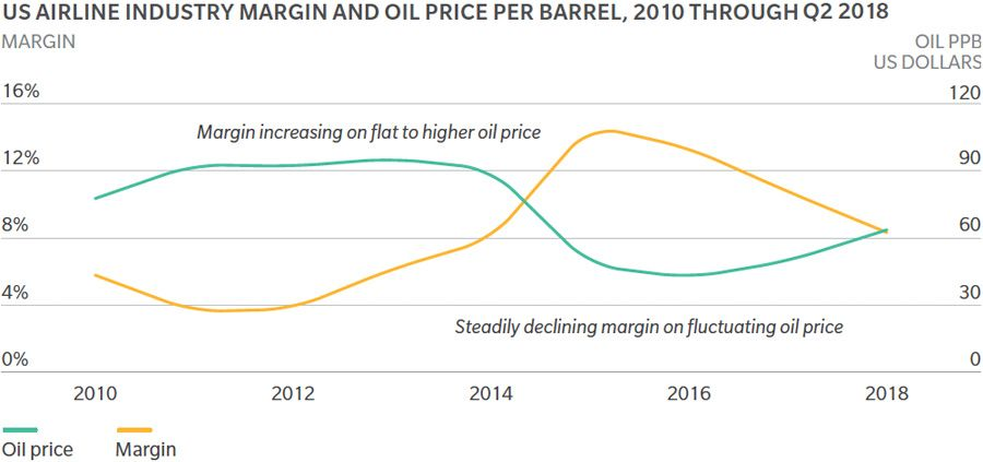 US airline margins and oil price comparison