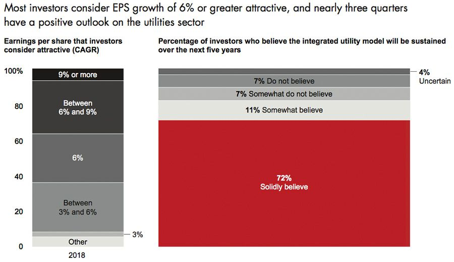 Most investors consider EPS growth of 6% or greater attractive