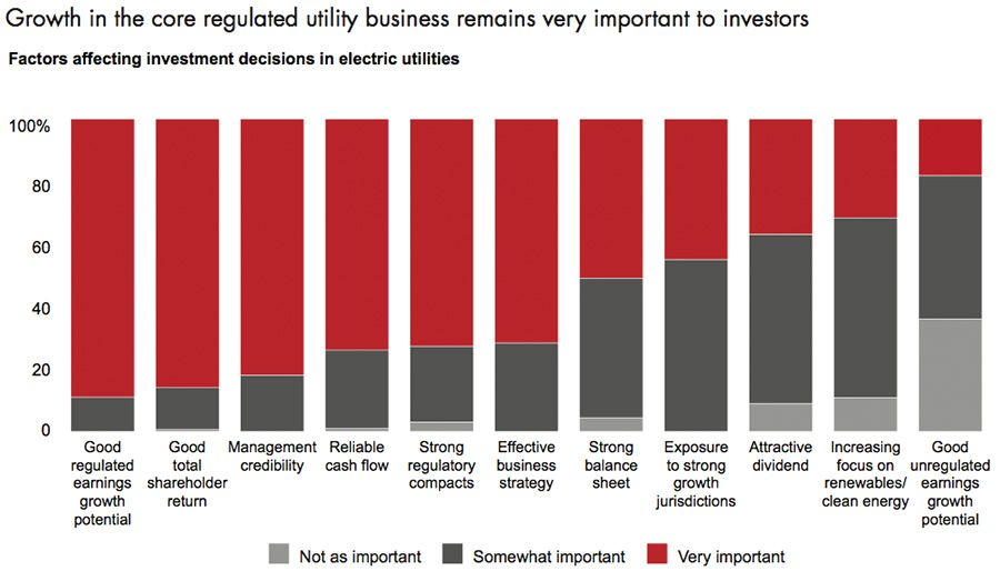 Growth in the core regulated utility business