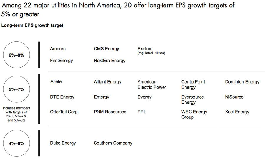 22 major utilities and their long-term EPS projections