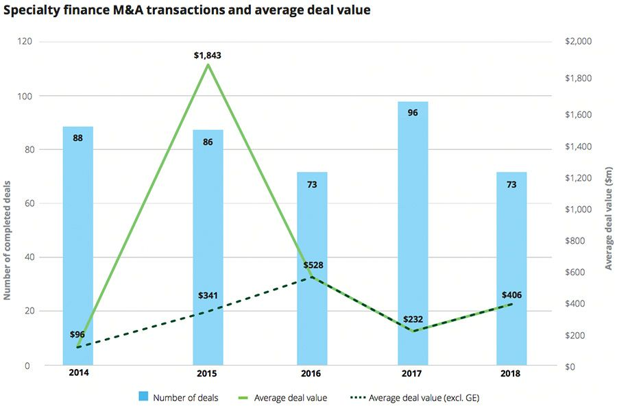 Specialty finance M&A transactions and average deal value