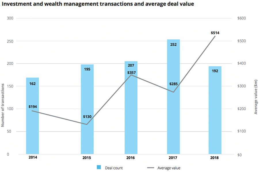 Investment and wealth management transactions and average deal value