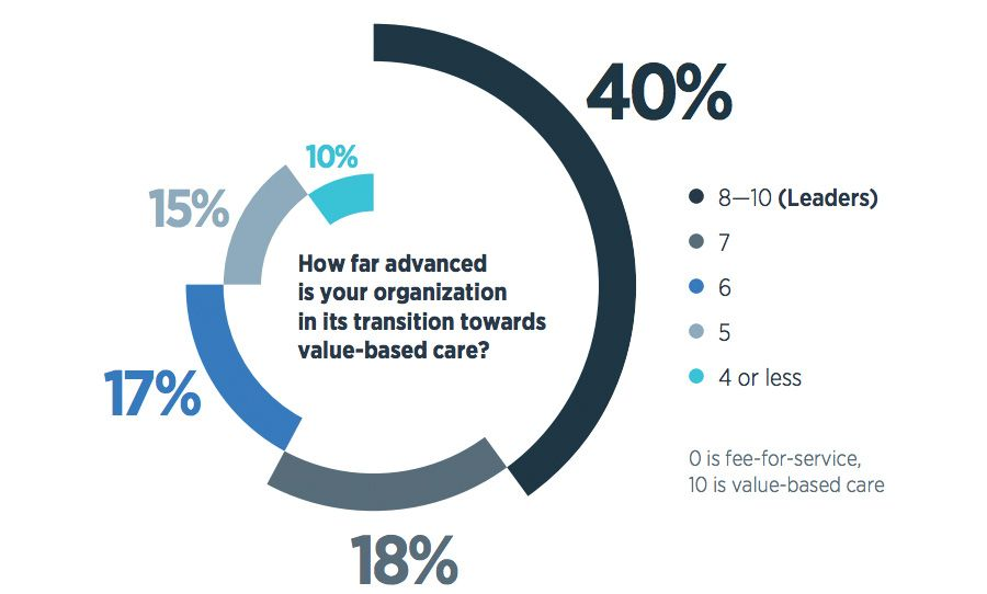 How far advanced is your organization in its transition towards value-based care