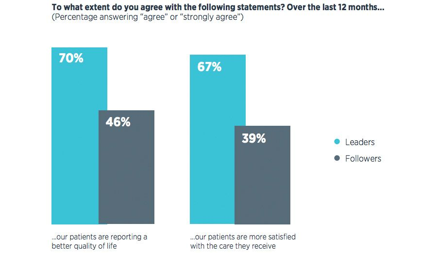 Leaders are more likely to say patients are satisfied