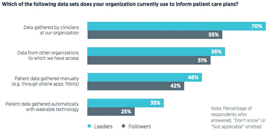 Leaders are using patient-focused data more widely