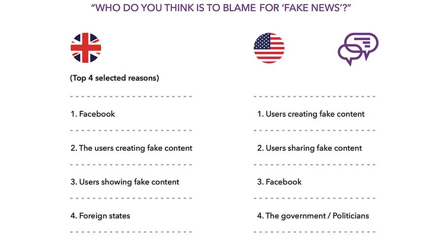 WHO DO YOU THINK IS TO BLAME FOR 'FAKE NEWS'?