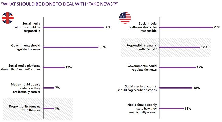 What should be done to deal with fake news?