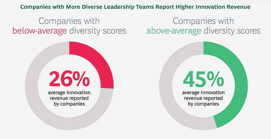 Companies with More Diverse Leadership Teams Report Higher Innovation Revenue