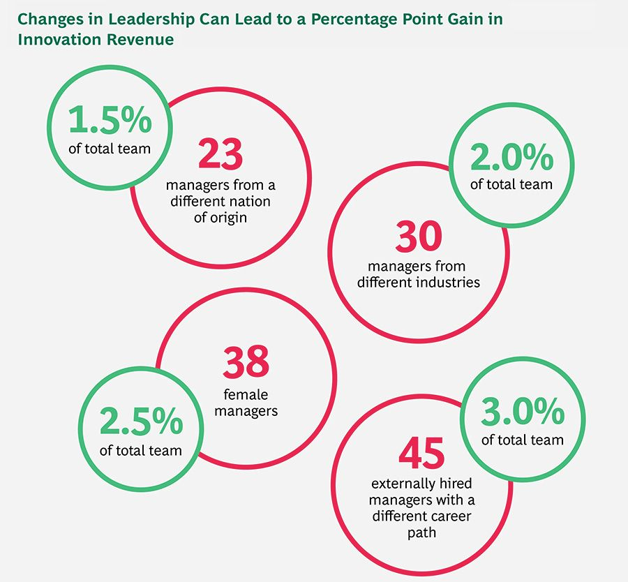 Changes in Leadership Can Lead to a Percentage Point Gain in Innovation Revenue