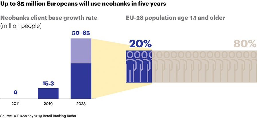 Up to 85 million Europeans will use neobanks in five years