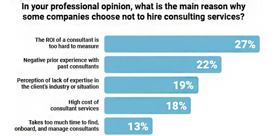 In your professional opinion, what is the main reason why some companies choose not to hire consulting services?