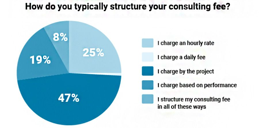 How do you typically structure your consulting fee
