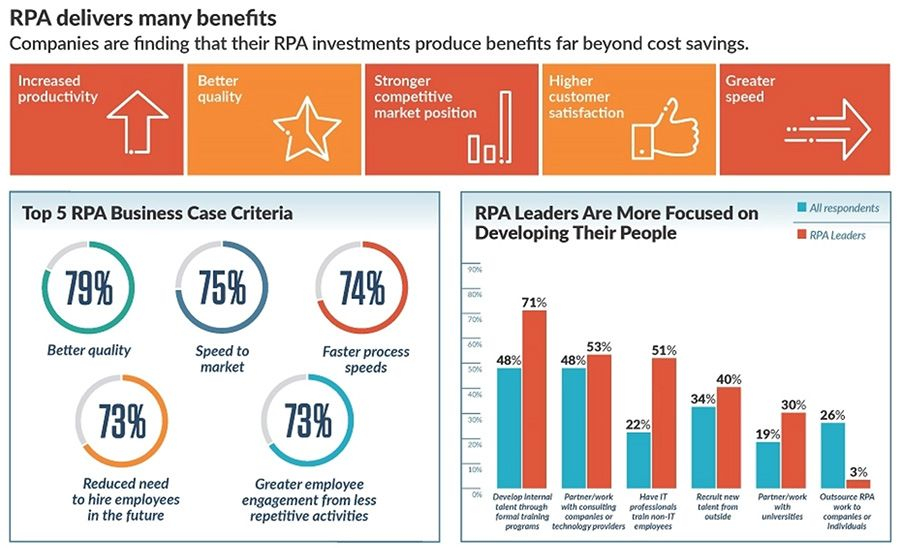 RPA delivers many benefits