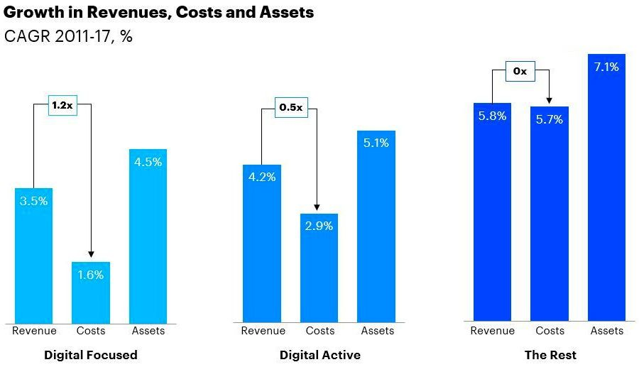 Growth in Revenues, Costs and Assets