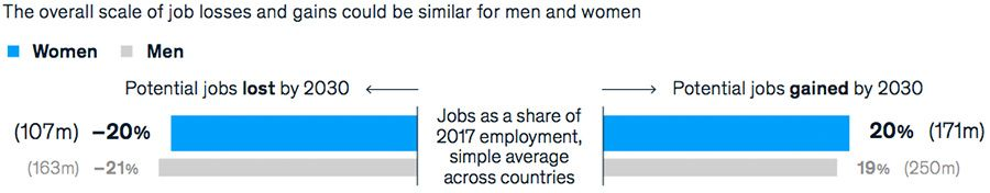 The overall scale of job losses and gains could be similar for men and women