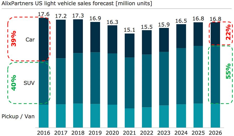 AlixPartners US light vehicle sales forecast
