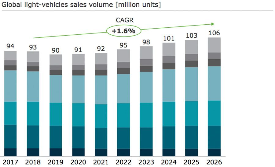 Global light vehicles sales volume