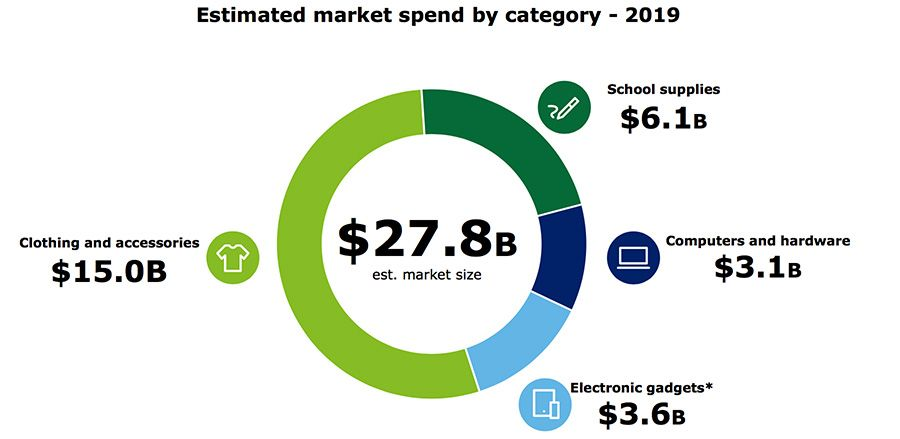 Estimated market spend by category
