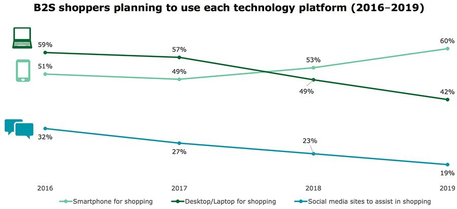 B2S shoppers planning to use each technology platform