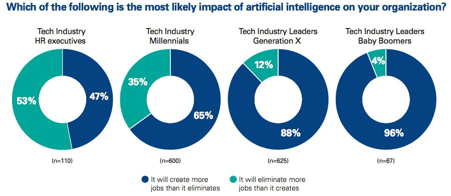Which of the following is the most likely impact of AI on your organization