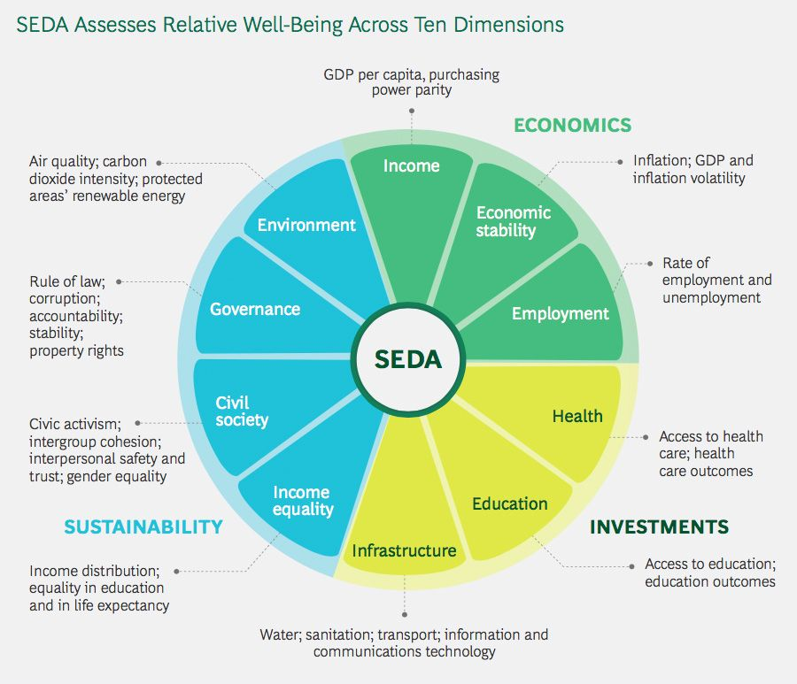 SEDA Assesses Relative Well-Being Across Ten Dimensions