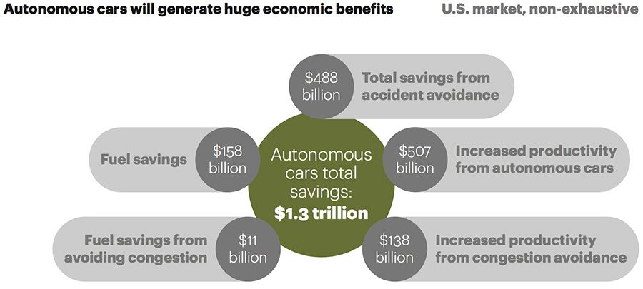 Autonomous cars will generate huge economic benefits