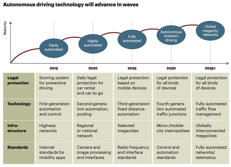 Autonomous driving technology will advance in waves
