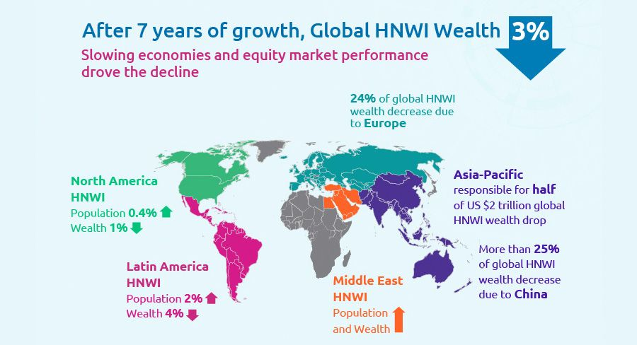 Global HNWI Wealth