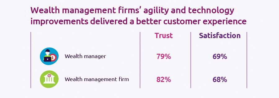 Wealth management firm's agility and technology improvements