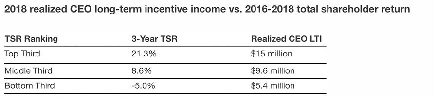 2018 realized CEO long-term incentive income vs. 2016-2018 total shareholder return