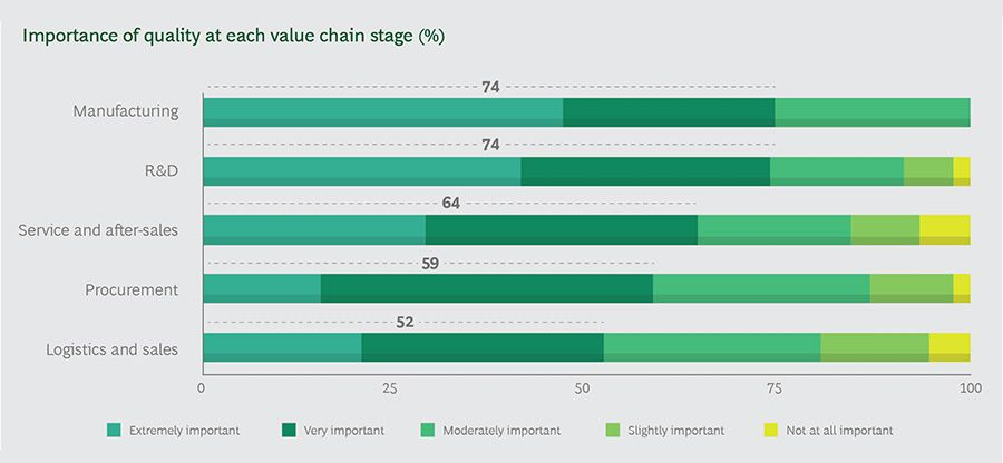 Importance of quality at each value chain stage