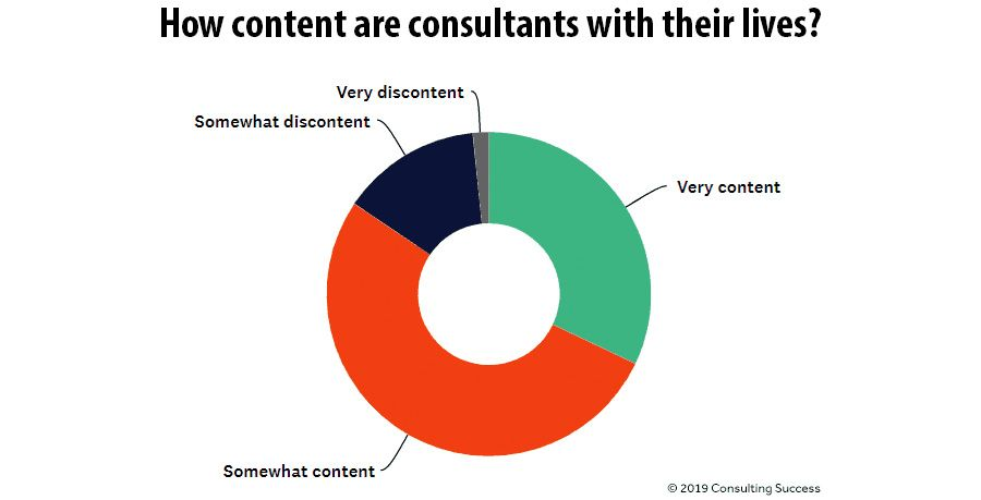 How content are consultants with their lives?