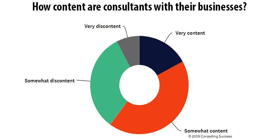 How content are consultants with their businesses?