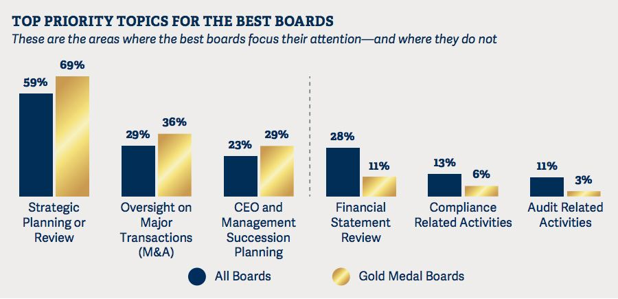 Top priority topics for the best boards