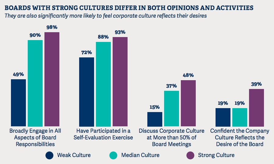 Boards with strong cultures differ in both opinions and activities